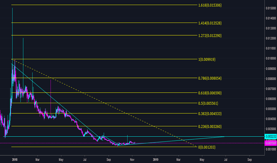 XZCBTC: LOW MARKET, BUT... DON'T MISS $XZC BOTTOM!