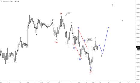 USDJPY: Elliott Wave Analysis On USDJPY