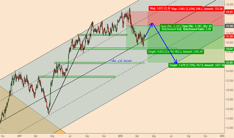 EURJPY: EURJPY; Downtrend to Continue After a Corrective Rally