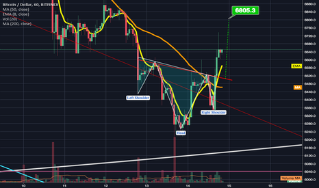 BTCUSD: 1hr inverted head & shoulders triggers neckline could go to 6.8k