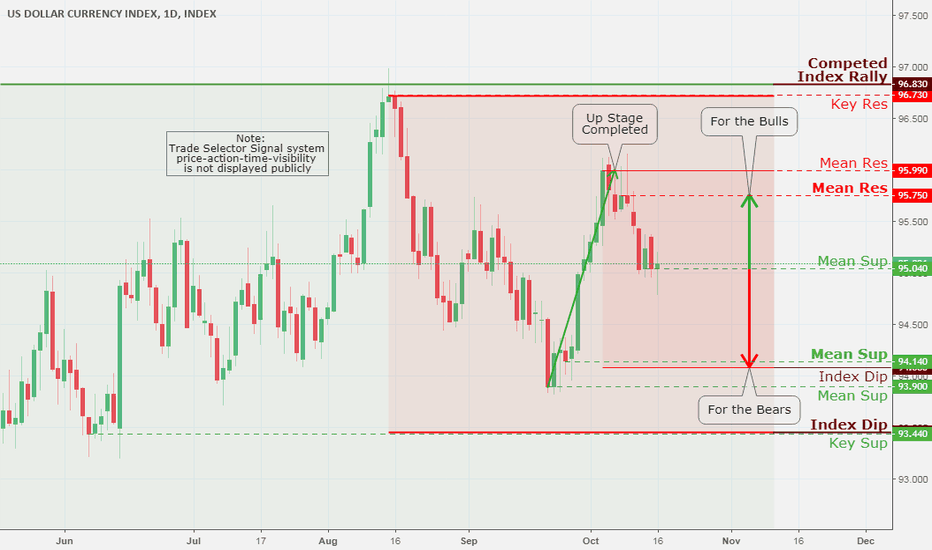 DXY: US Dollar Index (DXY), Daily Chart Analysis 10/17