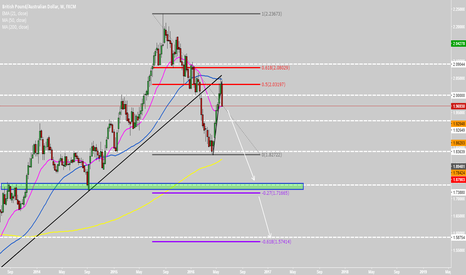 GBPAUD: GBPAUD short in play