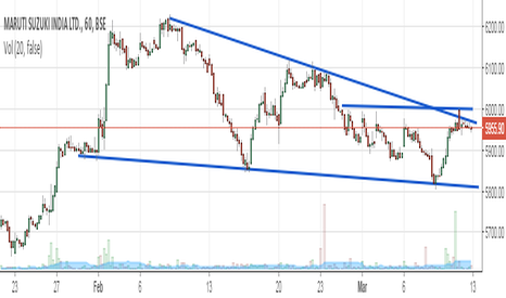 MARUTI: maruti in verge of breaking trend line