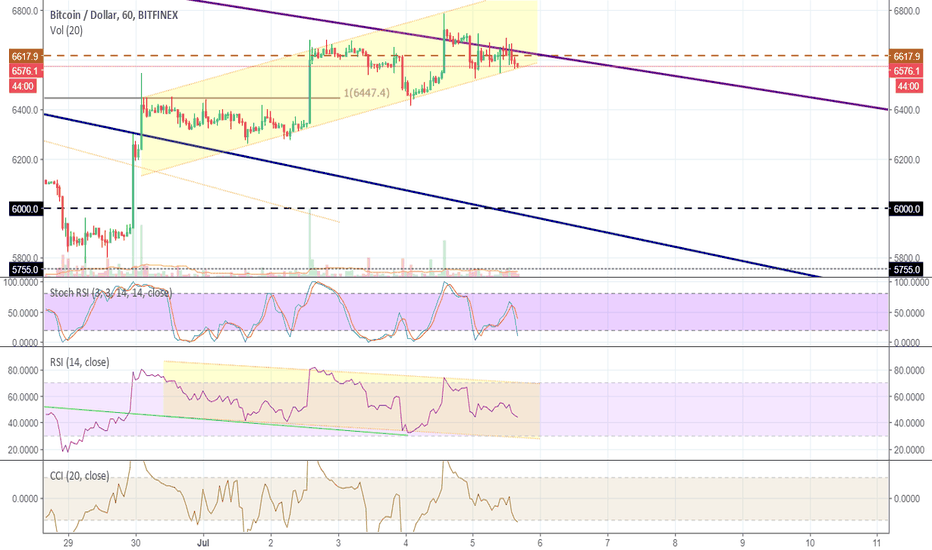 BTCUSD: trying hard to drop