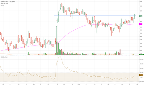 TEXINFRA: TEXINFRA long only abv 69 on closing