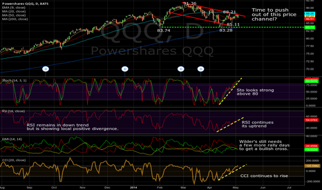 QQQ: QQQ Daily, 05/05/2014: Time to leave price channel behind?