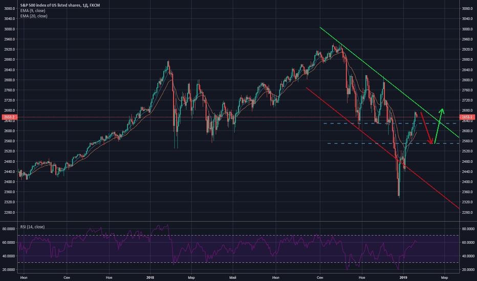 SPX500: Индекс S&P500, вероятный сценарий, январь 2019