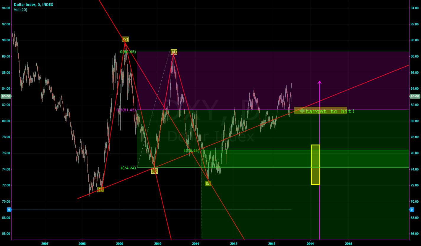 DXY SHORT