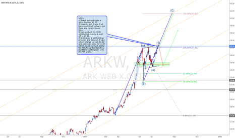 ARKW: ARKW ETF  looks like a classic ABC move to me.