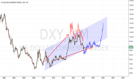 DXY: DXY: What to expect the next few years...?