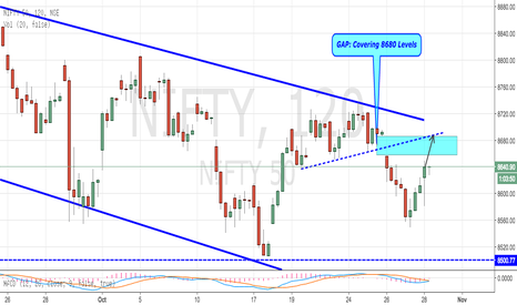NIFTY: Nifty - Pushing to Cover up Gap