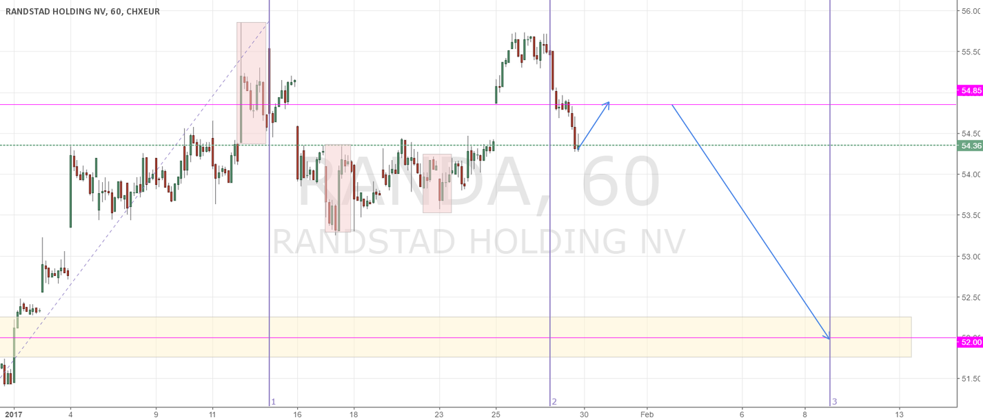 Forecast Randstad: limited move up, then move down to 52.00