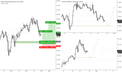 GBPJPY: Week 4 Oct 2015: GBPJPY Long