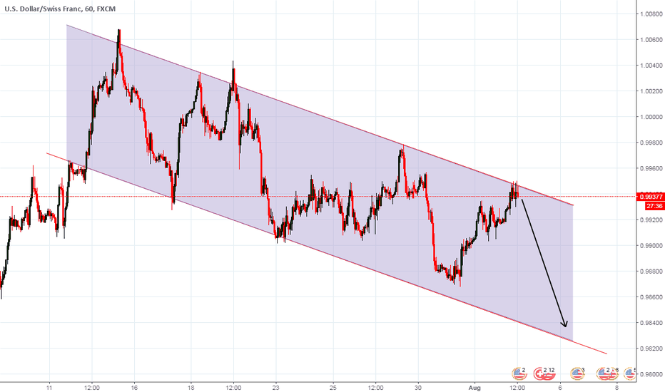 USDCHF: USDCHF hit the channel resistance