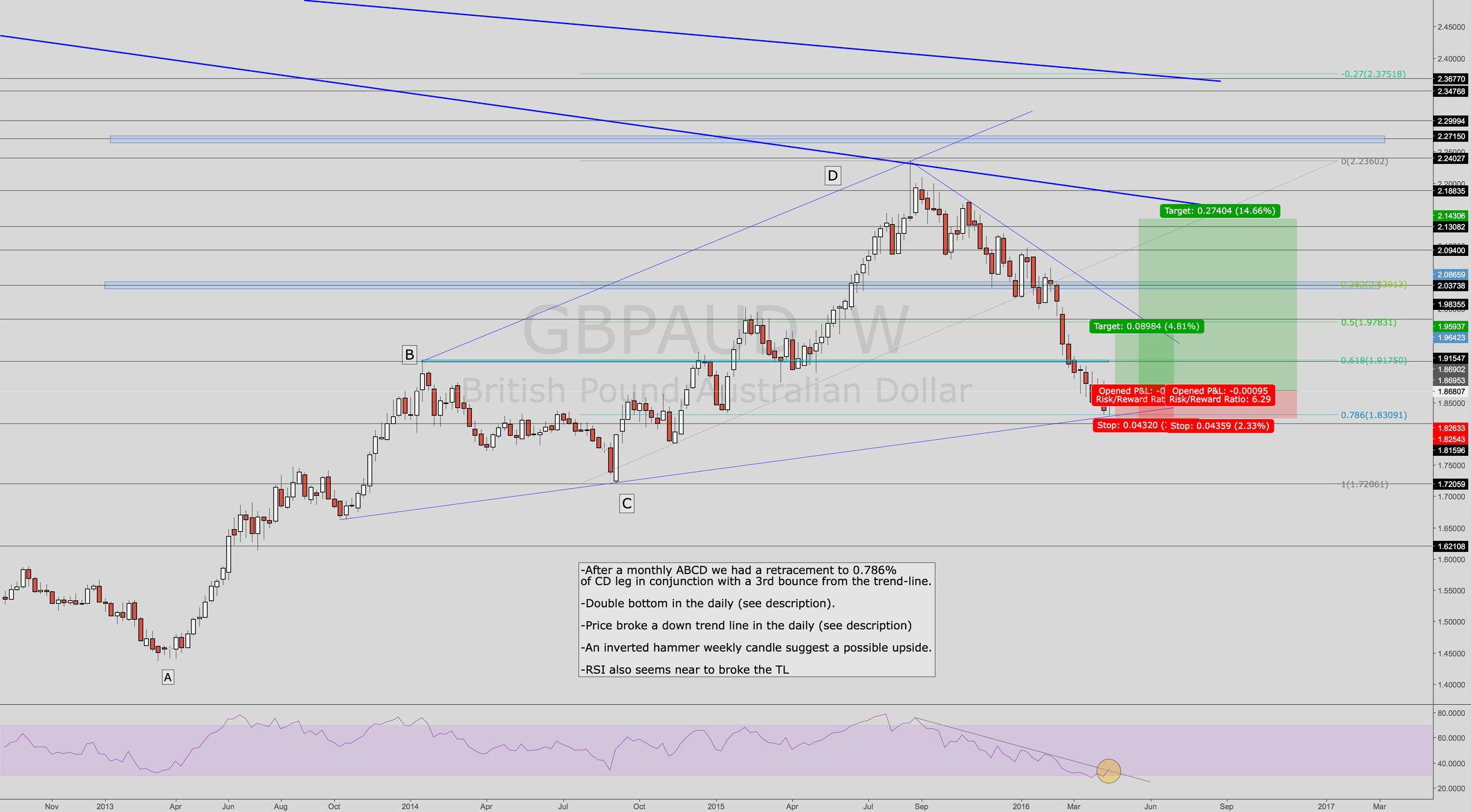 GBPAUD Key level reached!