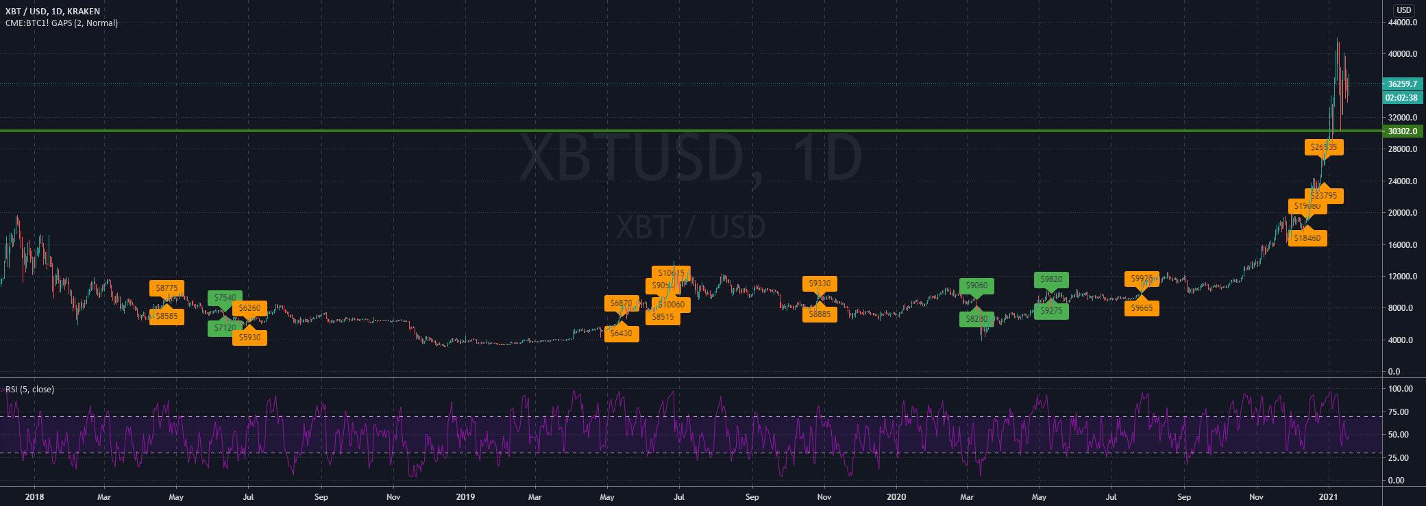 btc cme futures tradingview bitfinex btc maržos prekybininkai