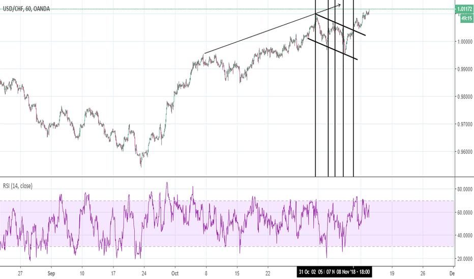 USDCHF: USD/CHF vs EUR/USD