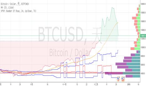 BTCUSD: 走在加密貨幣市場的風尖浪頭上,不要敗給三隻小豬