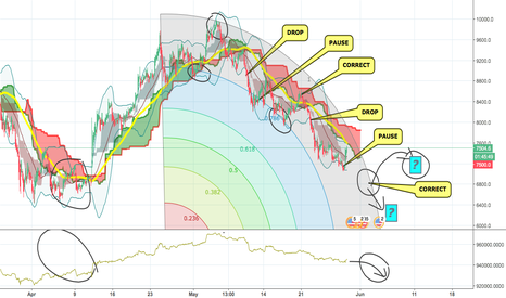 BTCUSD: BTC -  1. DROP - 2. PAUSE - 3.CORRECT = WHAT'S NEXT?