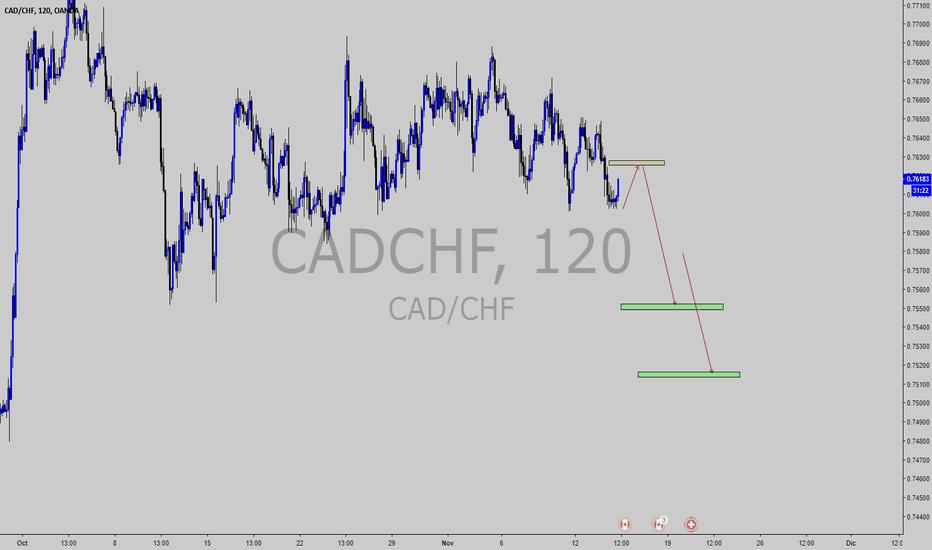 CADCHF: venta