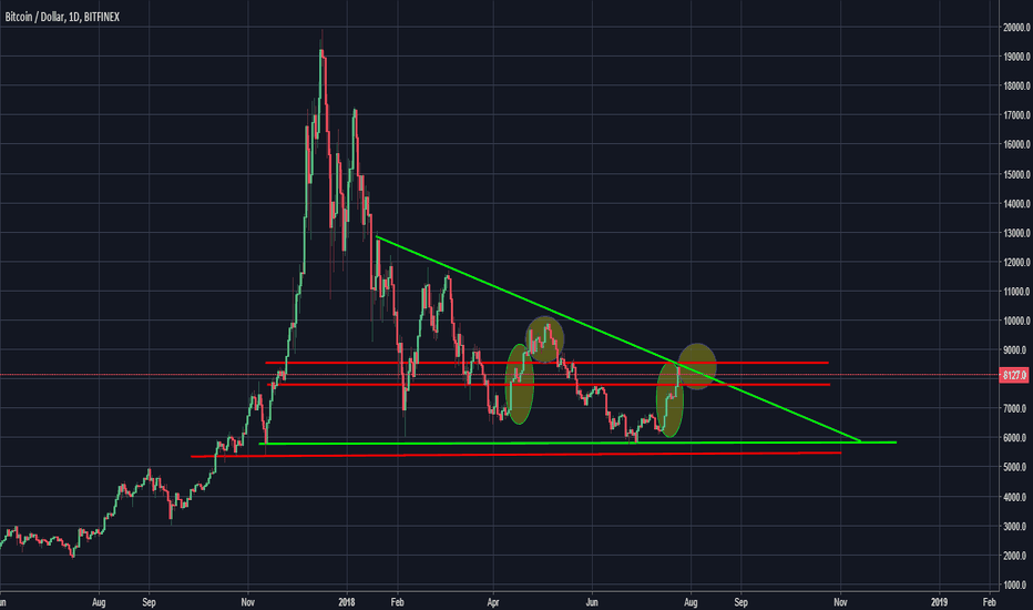BTCUSD: What I'm looking at Bitcoin