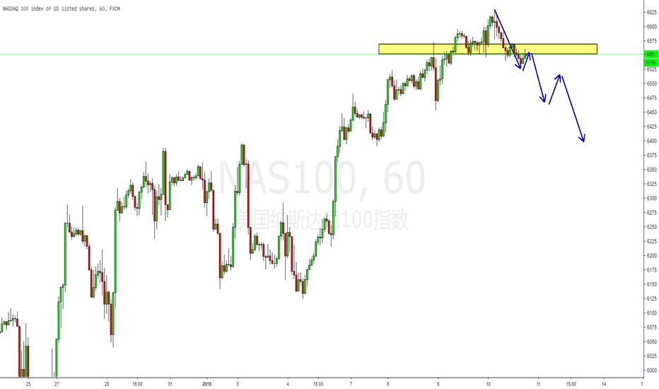 NAS100: 技术面:美股开始出现上涨乏力,动能不足的迹象,小级别空头或将重新介入!