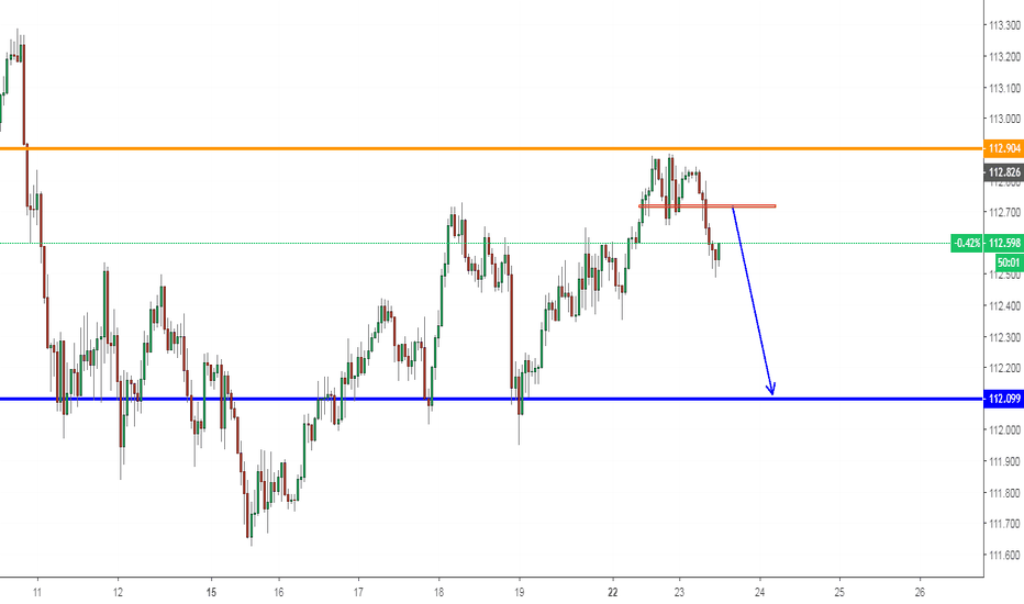 USDJPY: USDJPY, Sell Scalp on H1.