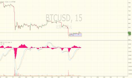 BTCUSD: 比特币:短期下跌有望结束,走反向趋势。中期看空观点暂时不变。