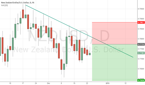 NZDUSD: I am looking for short position