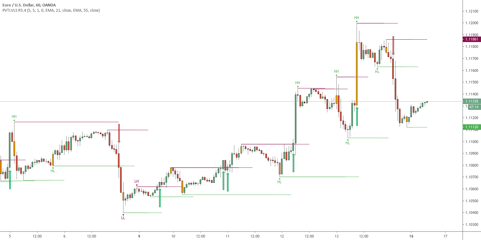 Pivot Hilo Support n Resistance Levels R3-3 by JustUncleL