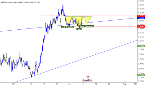 GBPAUD: GBPAUD possible H and S to keep in mind