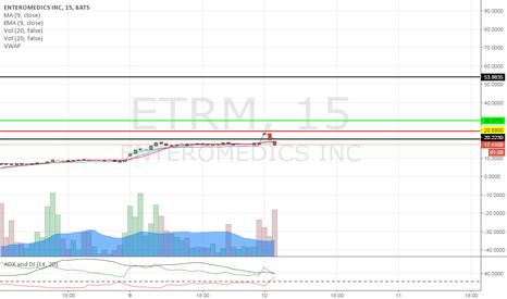 ETRM: When the move goes perfect. $24 resistance.