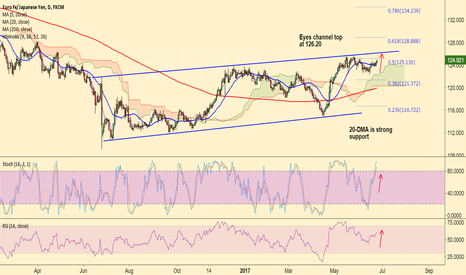 EURJPY: EUR/JPY finds strong support at 20-DMA, eyes channel top 126.20