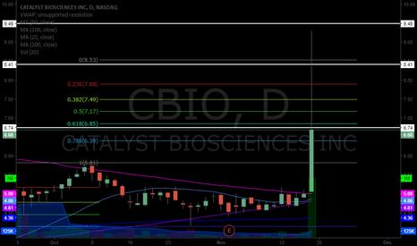 CBIO: $CBIO momo levels