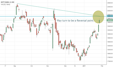 BANKNIFTY: Banknifty - May turn to be a reversal point