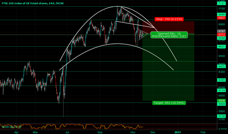 UK100: FTSE100 - UK100 Curve Analysis - Bearish Pennant