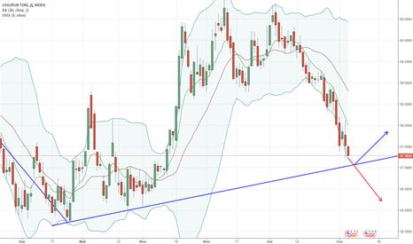 USDRUB_TOM: Пробьёт ли восходящую трендовую линии поддержки?