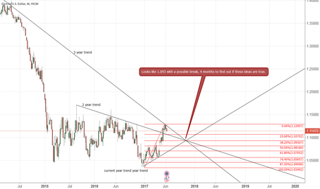 EURUSD: EUR/USD more thinking out load