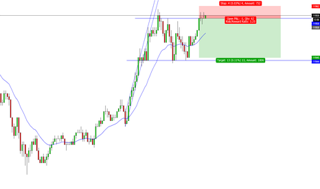 USDOLLAR: Double top short setup