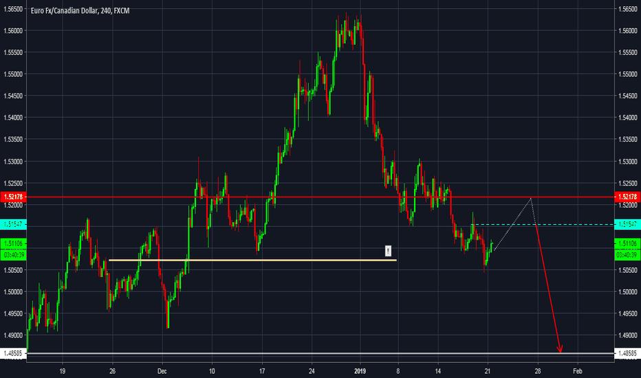 EURCAD: Potential bullish reversal, Short