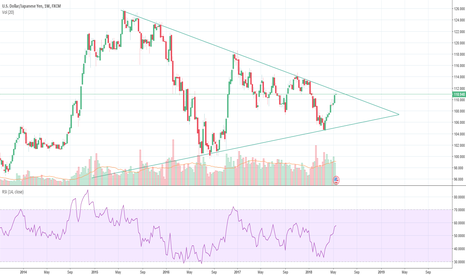 USDJPY: USDJPY breaking point