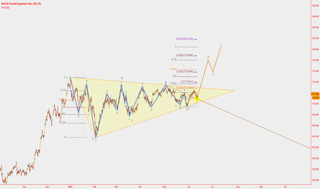 GBPJPY: GBPJPY Elliott Wave Triangle Breakout to 1.8?