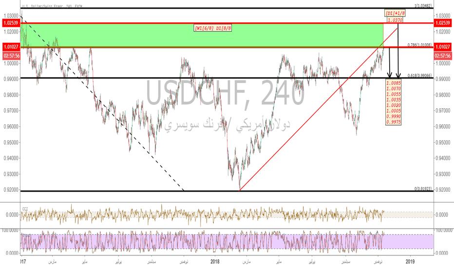 USDCHF: الدولار-فرانك/#USDCHF وأسعار المستهلكين الامريكية