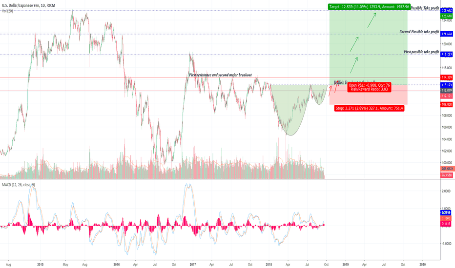 USDJPY: The Classic Cup & Handle