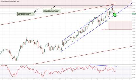 GBPAUD: Meaningful High and 4 Month Support Line Tested