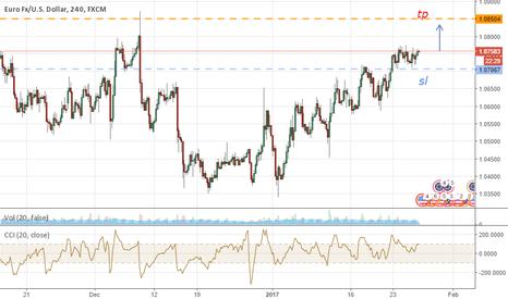 EURUSD: EUR|USD buy