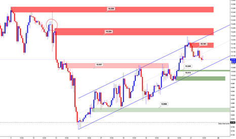 SOYBNUSD: Soybeans (Supply & Demand levels) 1H Chart