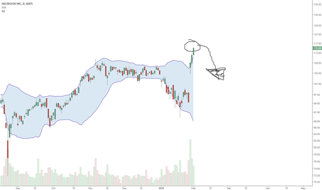 FB: FB - Overbought by late bulls