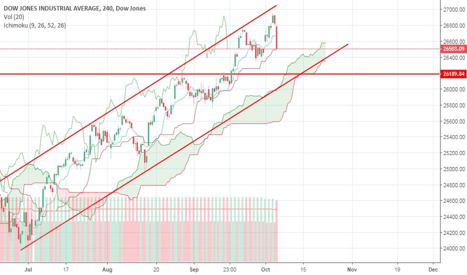 DJI: Dow jones possible correction till 26150-80