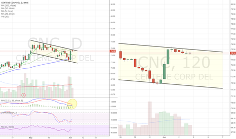 CNC: Long on channel breakout. Bullflagging